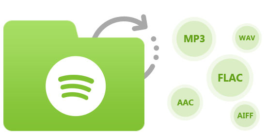 Spotify Music Converter for Mac, Mac Spotify Downloader